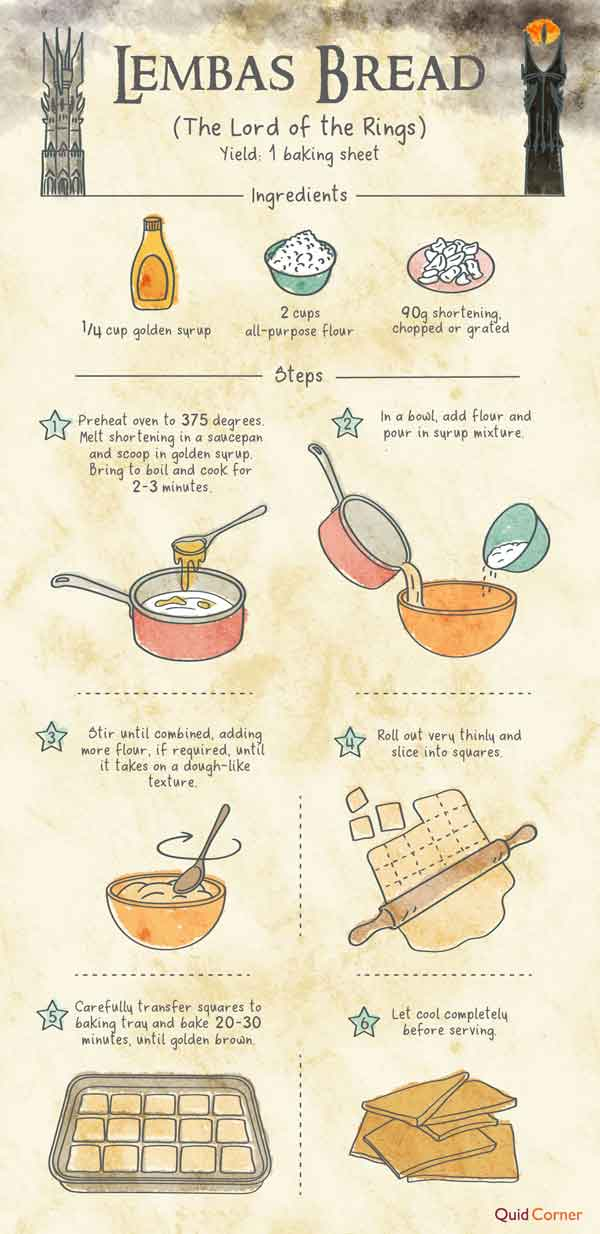 Lemas bread picture recipe with lord of the rings