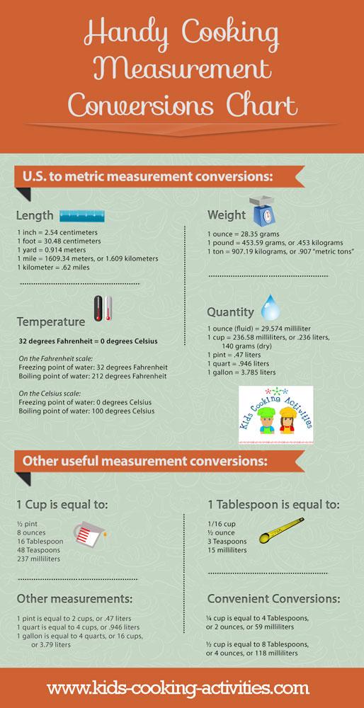 measurement infographic