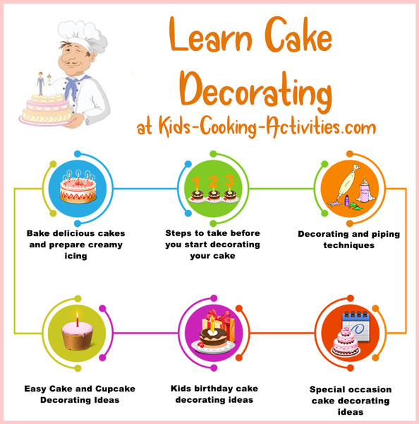 learning how to cake decorate steps